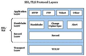 An toàn bảo mật trên TLS/SSL