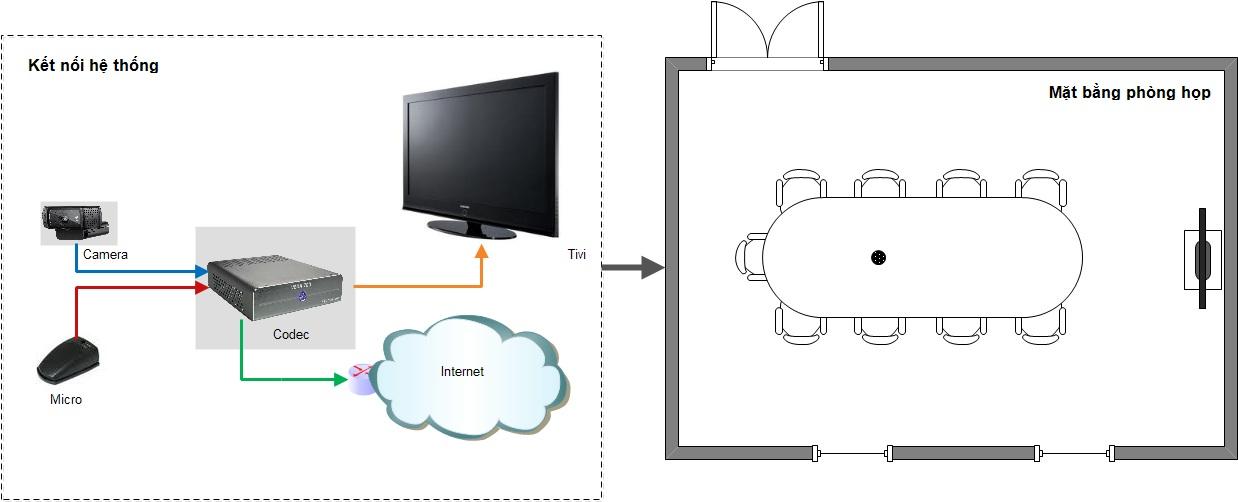 Kết nối tới phòng họp trực tuyến